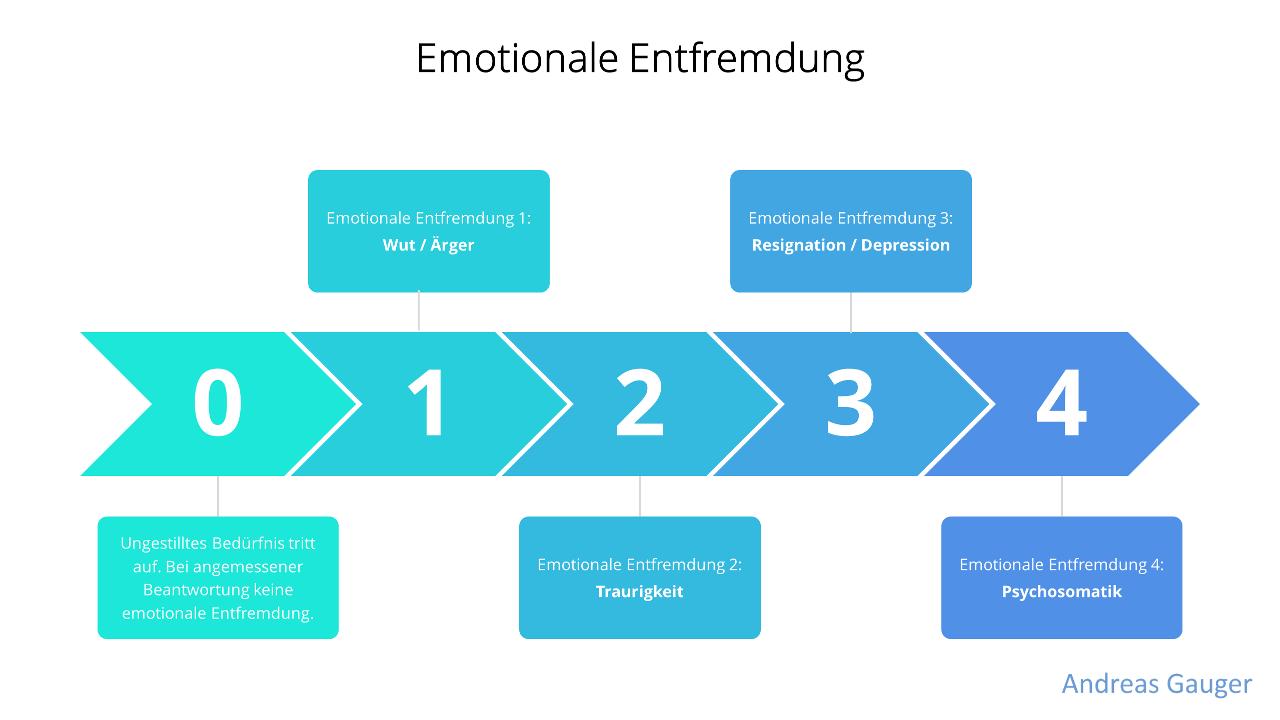 Emotionale Entfremdung - Stufen